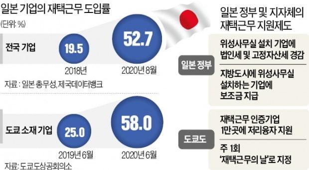 日기업 '재택근무 열풍'…정부도 지원 팔 걷었다