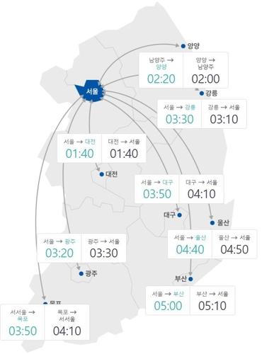 추석 다음날 아침 귀경길 고속도로 원활…부산→서울 5시간10분