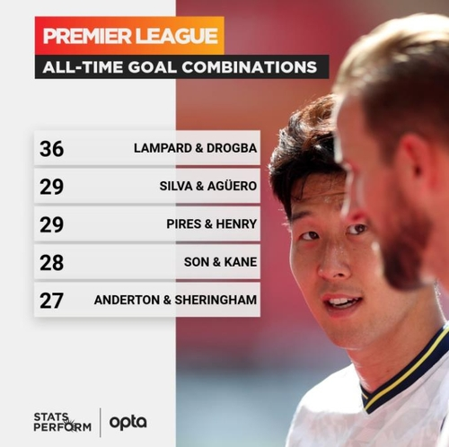 Son Heung-min + Kane = 28 goals...  23rd Europa Finals 1st Round'Chemi Divergence' Expectations