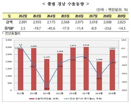 경남 수출 하락세 지속…9월에도 14.5% 감소