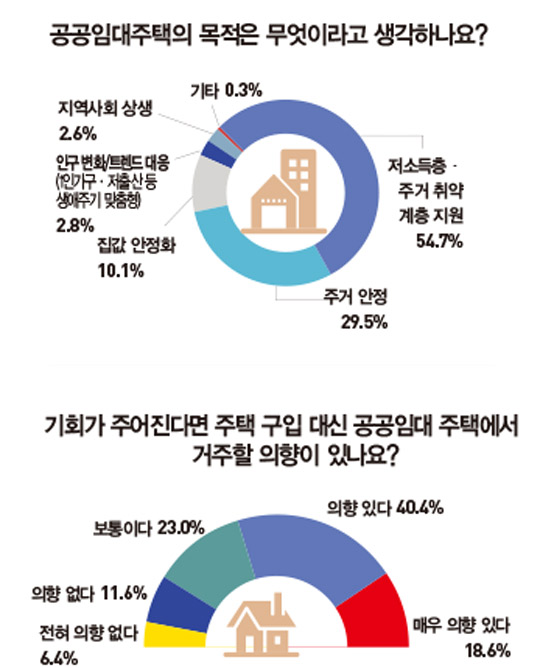 """전국 73.4% """"공공임대주택 필요""""...'저소득층 이미지'·'공급 부족'이 실패 원인"""