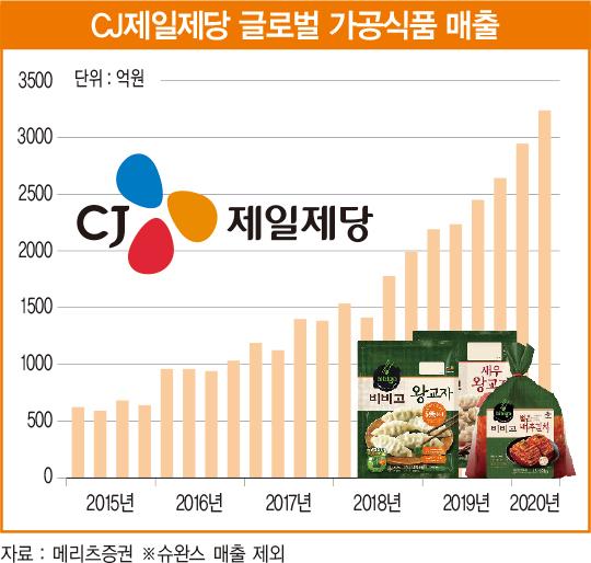 CJ제일제당 실적의 가늠자는 이제 해외 사업 [베스트 애널리스트 추천 종목]