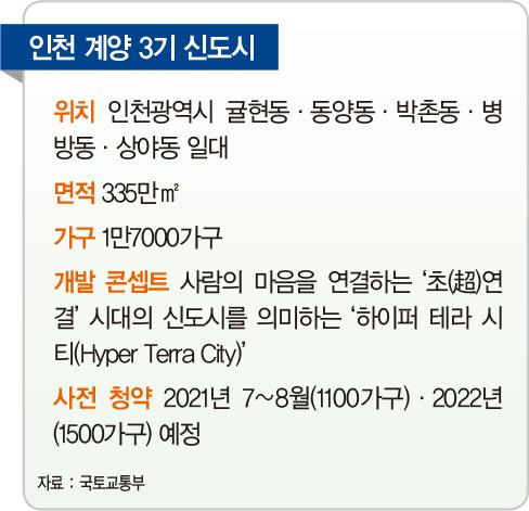 [미리 보는 3기 신도시] 인천 계양, 자동차도로 지하화한 '하이퍼 테라 시티' 구축...첨단 산업단지 조성 최적 입지