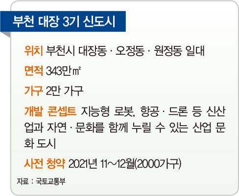[미리 보는 3기 신도시] 부천 대장, 마곡·인천·김포공항 잇는 '첨단 산업벨트'로