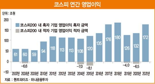 2021년 코스피지수 상단 2800 간다 [베스트 애널리스트 추천 종목]