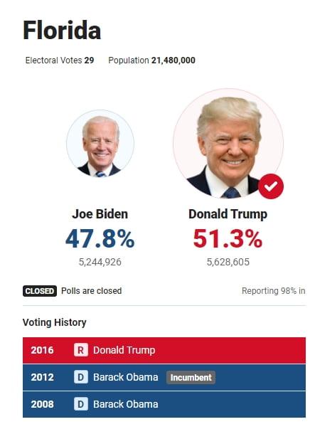 """[속보] """"트럼프, 플로리다 승리""""…폭스뉴스"""