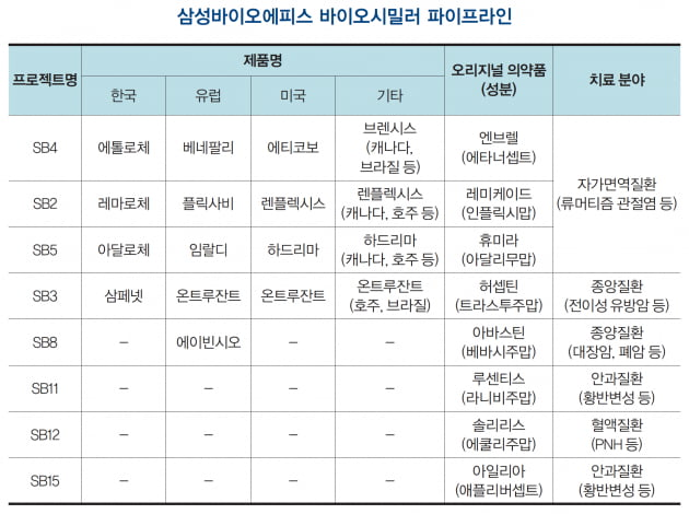 자료 : 삼성바이오에피스