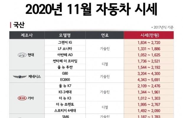 엔카닷컴 2020년 11월 중고차 시세. 사진=엔카닷컴