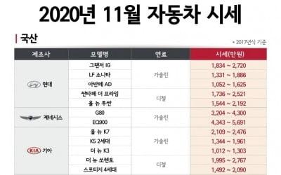 """엔카닷컴 """"11월 인기 모델 시세 떨어져…중고차 구매 적기"""""""