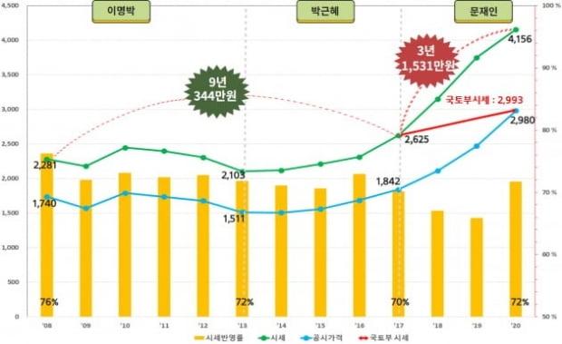 서울 아파트 가격 시세 및 공시가격 변화. 경실련 제공