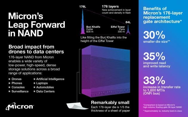 미국 마이크론의 176단 낸드플래시 소개 자료. 기존 제품과 176단 제품의 성능 차이를 두바이 부르즈칼리파(828m)와 파리 에펠탑(300m)과 비교해 강조하고 있다. 마이크론 홈페이지