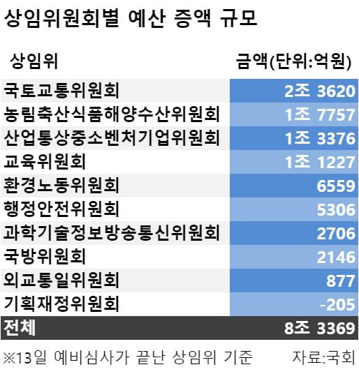 여야, 선심성 사업비 증액 '암묵적 동의'…국토위 2.4조 늘려