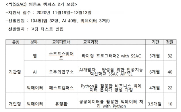 대기업·금융권서 '러브콜'…SW 개발자 과정 'SSAC' 인기