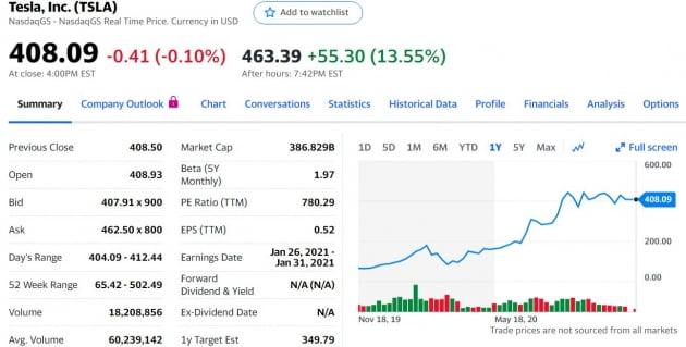 테슬라, S&P500 입성…펀드 매수세 몰릴까?