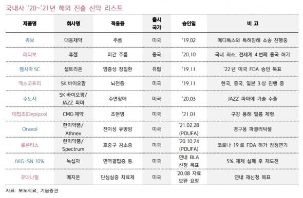 """키움證 """"내년 제약·바이오 최선호주 한미약품, 롤론티스 허가 예상"""""""