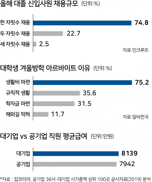 """기업75% """"신입 한자릿 수 채용"""""""