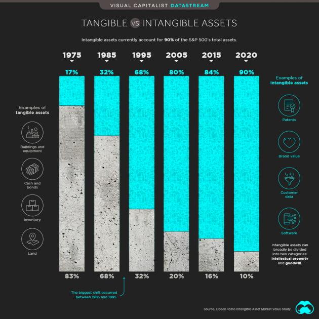 '무형자산 시대' 도래했다···S&P 500 기업가치의 90%가 무형자산
