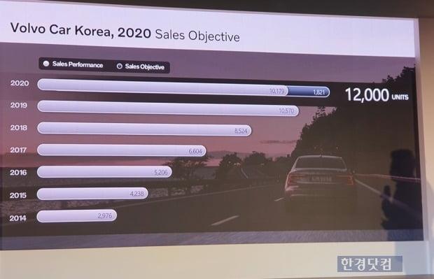 볼보자동차가 올해 국내에서 1만2000대 넘는 차량을 판매할 것이라고 자신했다. 사진=오세성 한경닷컴 기자