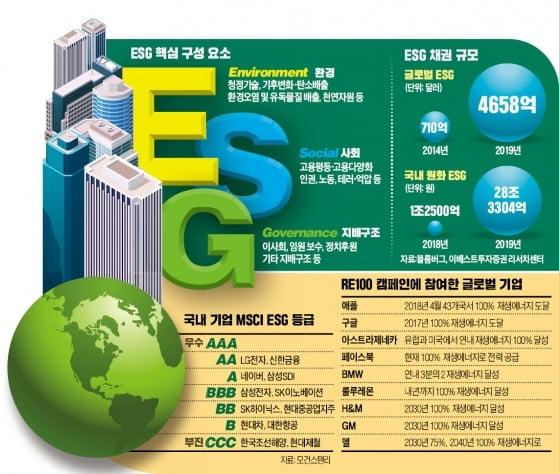 기업의 새로운 투자지표 'ESG'