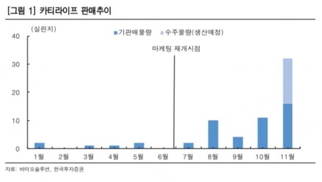 """""""바이오솔루션, 코로나19 영향 벗어나 카티라이프 판매 재개"""""""