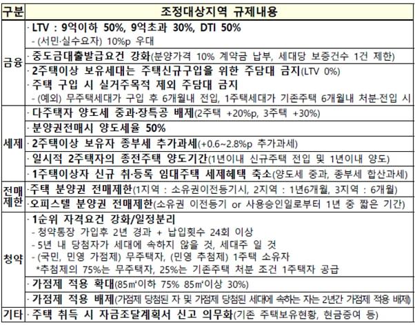 부산 '해·수·동·연·남' 막히니 비규제지역 '사하' 콧노래