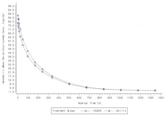 이수앱지스, 첫 기술수출 쾌거…솔리리스 시밀러 1상 데이터는?