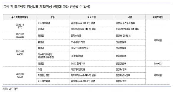 """""""메드팩토, 내년 상반기 더 구체화된 임상 결과 확인"""""""