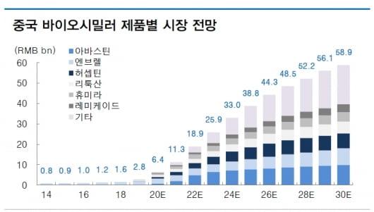 """""""中, 혁신의약품 중심 성장…이노벤트 주목"""""""