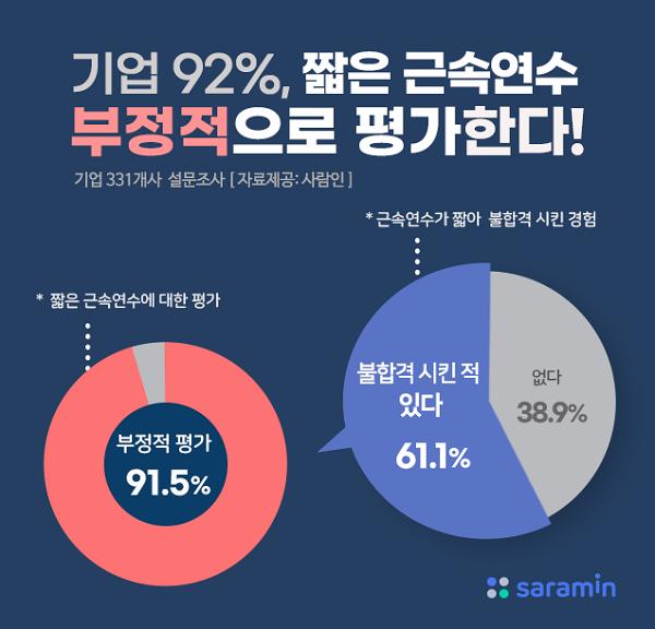 [알쓸신JOB] 기업 92%, 짧은 근속연수 지원자 NO…최소 3년이상 근속 지원자 선호