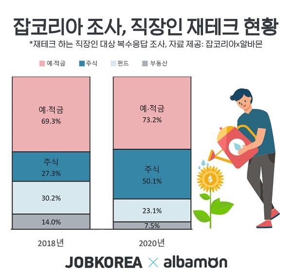 '직장인 주식투자 확실히 늘었다' 2년 전 대비 22%p 증가