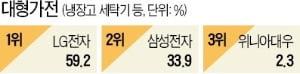LG, 대형·환경가전 1위…설화수·교촌 2년째 수성