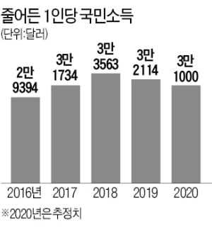 원화 초강세에…1인당 국민소득 3만弗 유지할 듯
