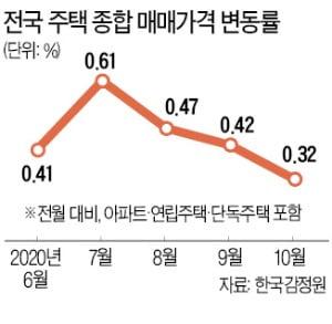 집값 상승폭 조금 줄었다, 지난달 0.32%…0.1%P 둔화