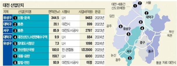 대전 '기업도시 변신' 속도 낸다