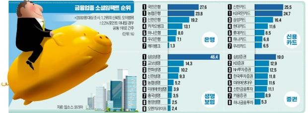 은행 국민·농협 증권 삼성증권 카드 신한·KB '신뢰 1위'
