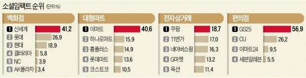 46만 팔로어 정용진의 힘 신세계그룹, 2년 연속 1위