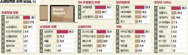 유료방송 1위 KT…평판에선 SK브로드밴드에 밀렸다