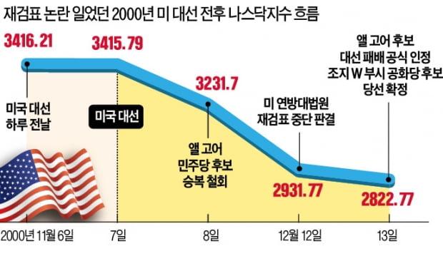 20년前 대선 재검표땐 나스닥 폭락…美 경제 '퍼펙트스톰' 오나