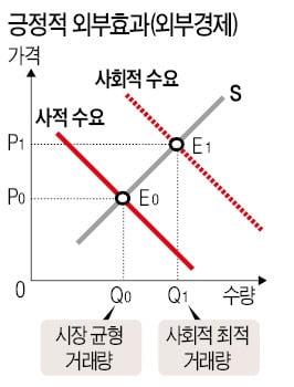 <그래프 1>