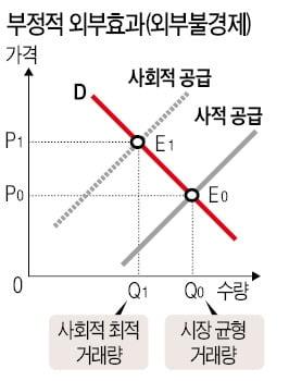 <그래프 2>