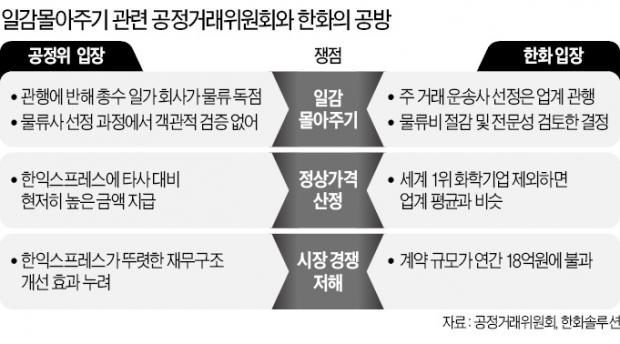 """공정위 """"총수 일가 부당지원"""" vs 한화 """"행정소송"""""""