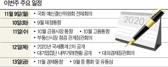 [월요전망대] 사상최대 '영끌' '빚투' 행진 멈췄을까