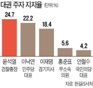 윤석열 '깜짝 1위'…더 커지는 대권 대망론