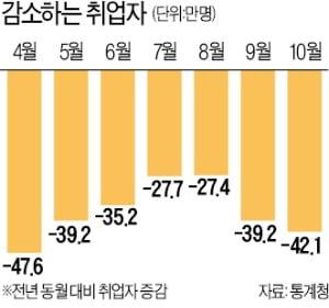 거리두기 완화에도…10월 취업자 42만명↓
