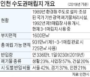2025년 수도권매립지 종료…인천, 자체 매립지 후보 12일 발표