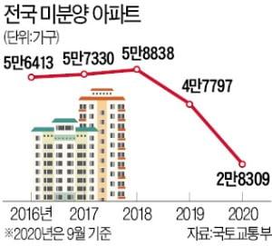 집값 급등·전세대란에 미분양 급감