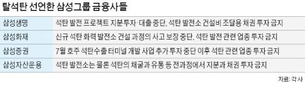 """삼성 금융사들 """"脫석탄…ESG 경영 동참"""""""