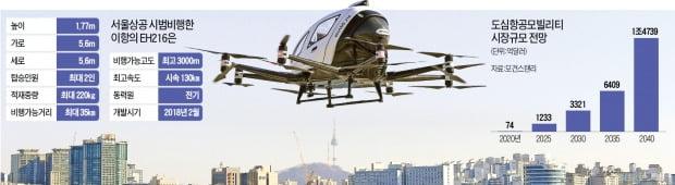 서울시와 국토교통부가 지난 11일 서울 마포대교 남단에서 개최한 '드론택시 비행 실증행사'에서 중국 기업 이항의 드론'EH216'이 상공을 날고 있다.  /강은구 기자 egkang@hankyung.