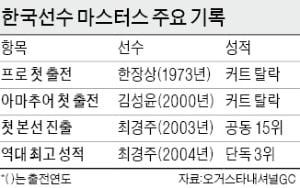 한장상, 첫 출전…최경주, 亞선수 역대 최고 3위