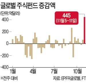 주식펀드에 1주일새 50조원 유입…20년來 '최대'